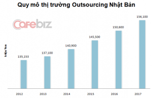 Vietnam ranks second after China in software outsourcing for Japan